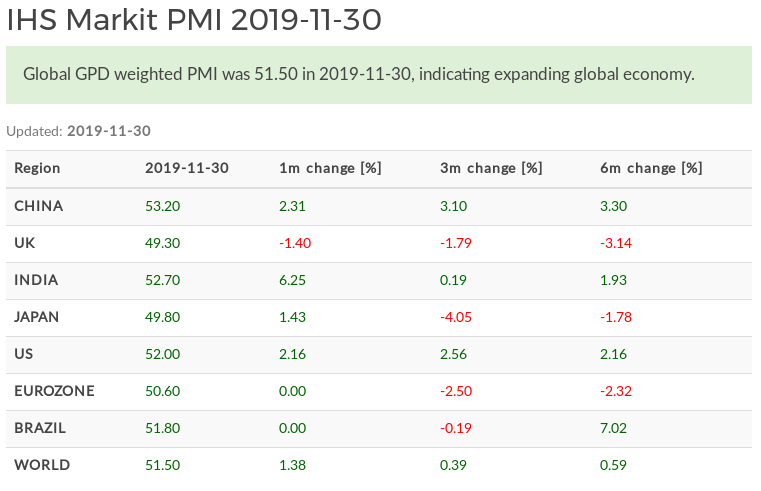 World Composite PMI November 2020