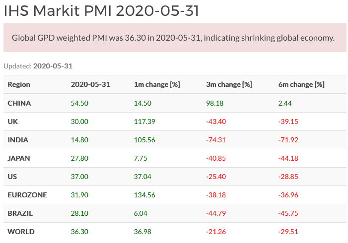 World Composite PMI May 2020