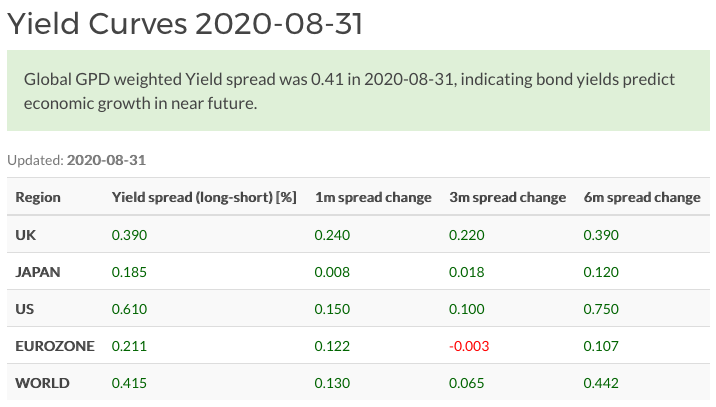 World Government yield spreads in August 2020
